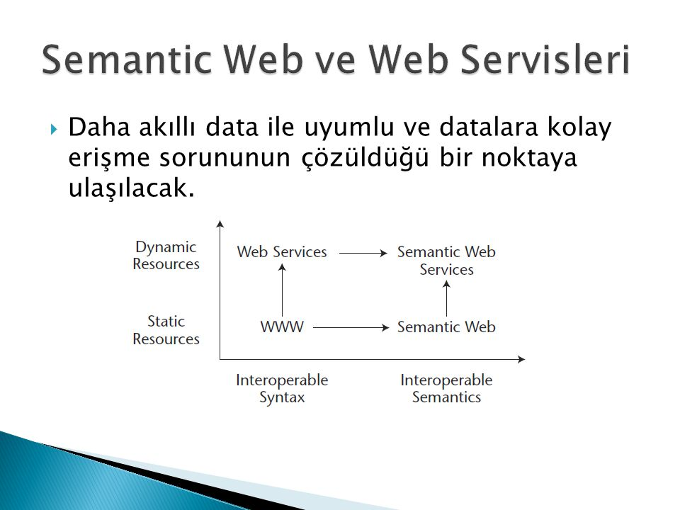 Semantic Web ve Web Servisleri