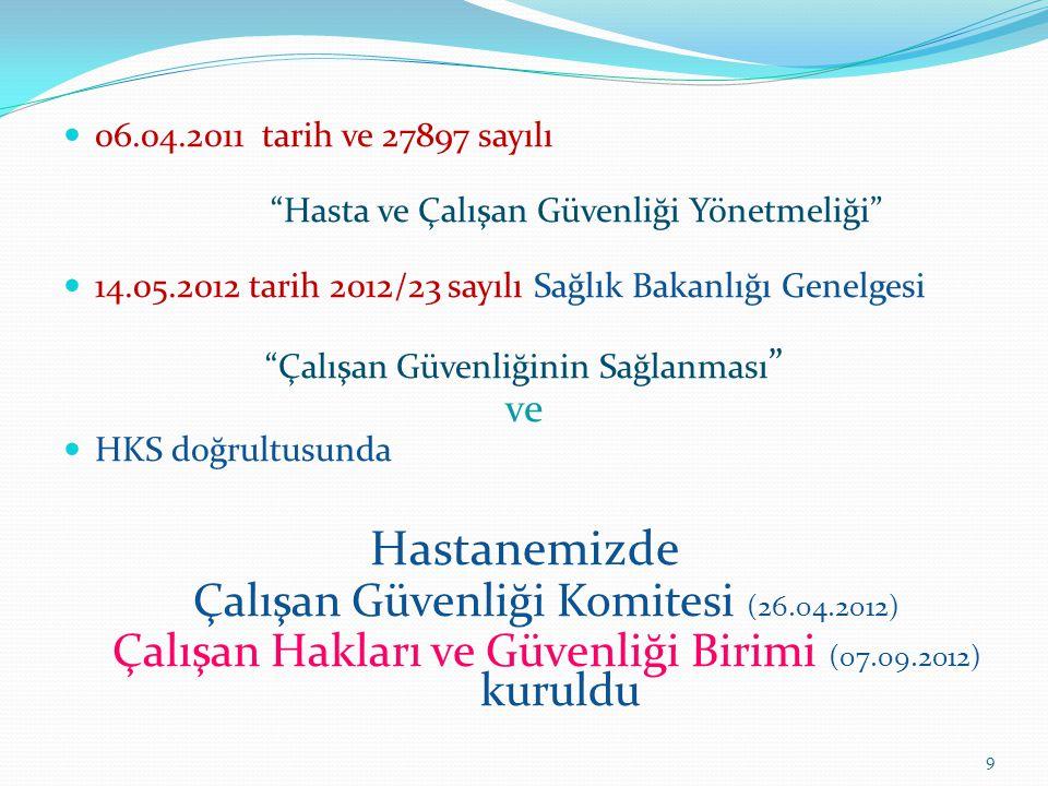 Hastanemizde Çalışan Güvenliği Komitesi (26.04.2012)