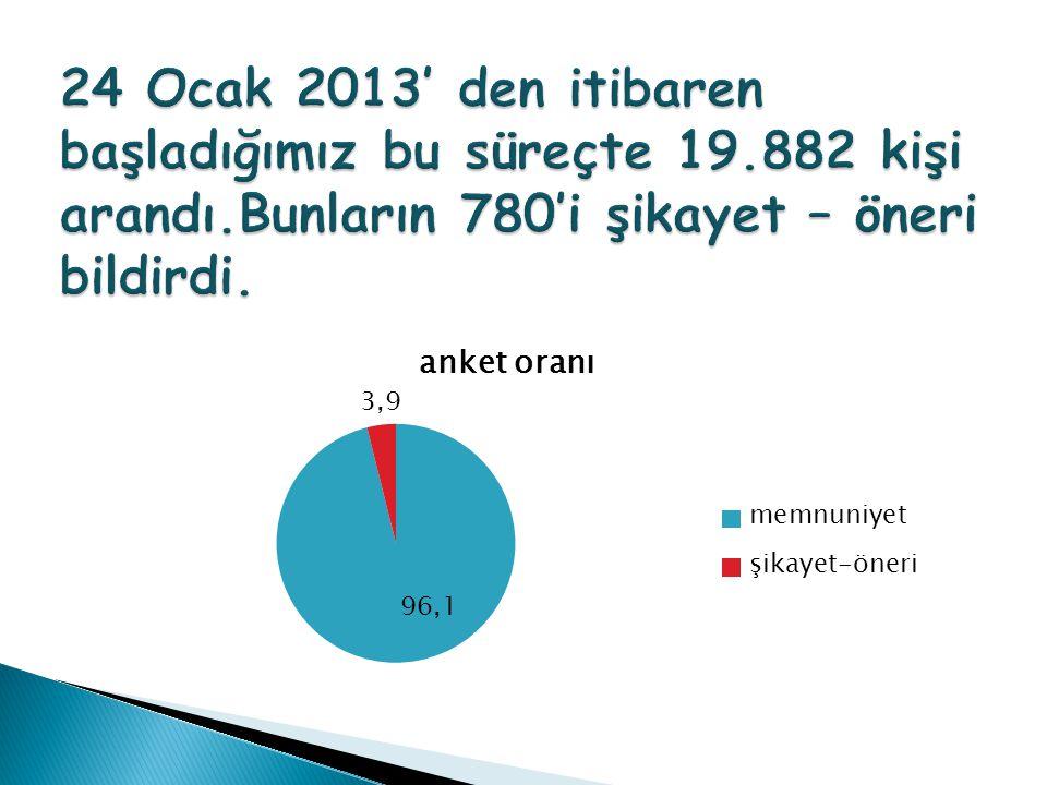 24 Ocak 2013' den itibaren başladığımız bu süreçte 19. 882 kişi arandı