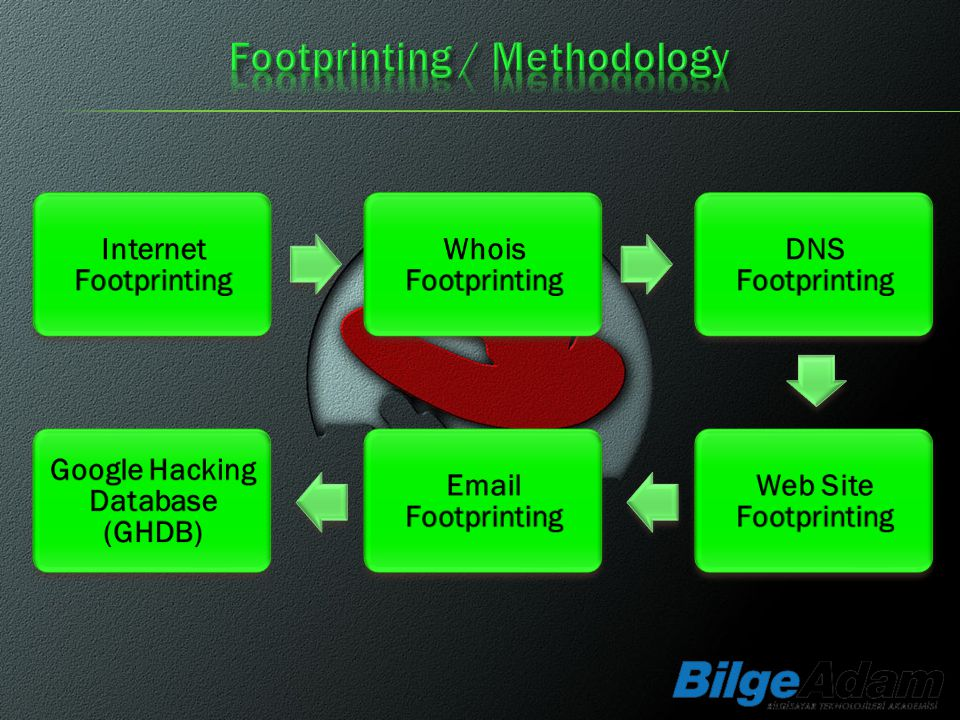 Internet Footprinting Google Hacking Database (GHDB)