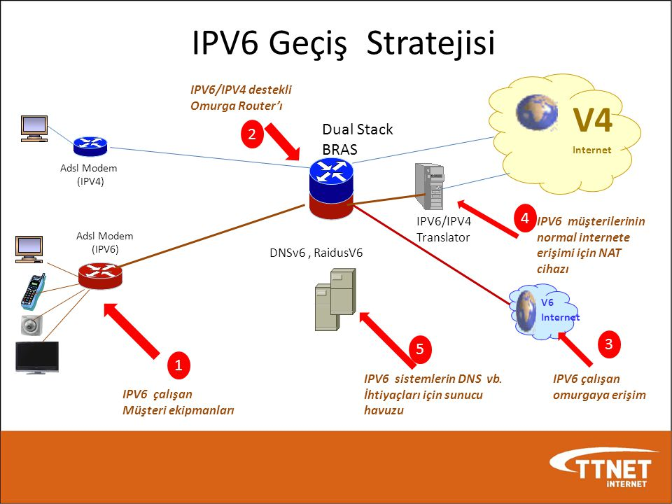 IPV6 Geçiş Stratejisi V4 Dual Stack 2 BRAS 4 3 5 1