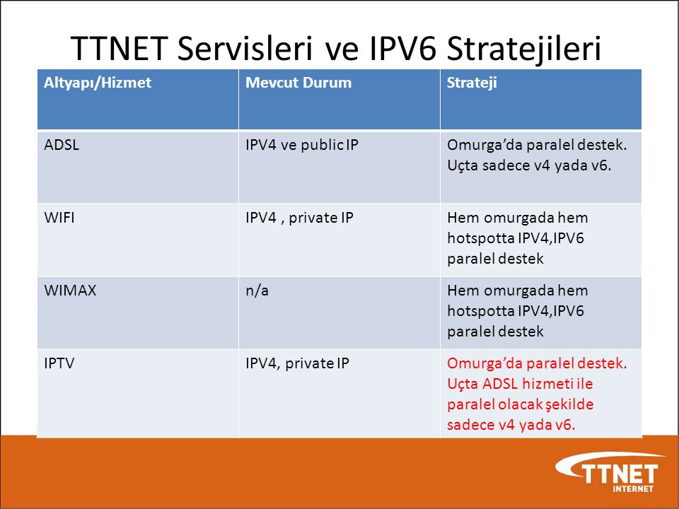 TTNET Servisleri ve IPV6 Stratejileri