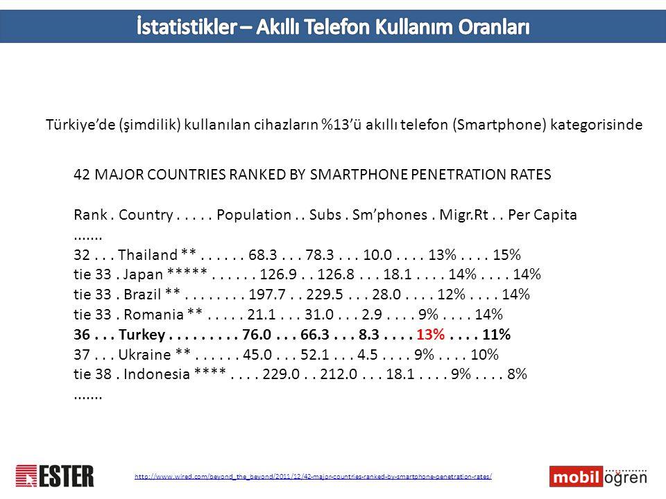 İstatistikler – Akıllı Telefon Kullanım Oranları