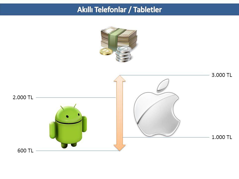Akıllı Telefonlar / Tabletler