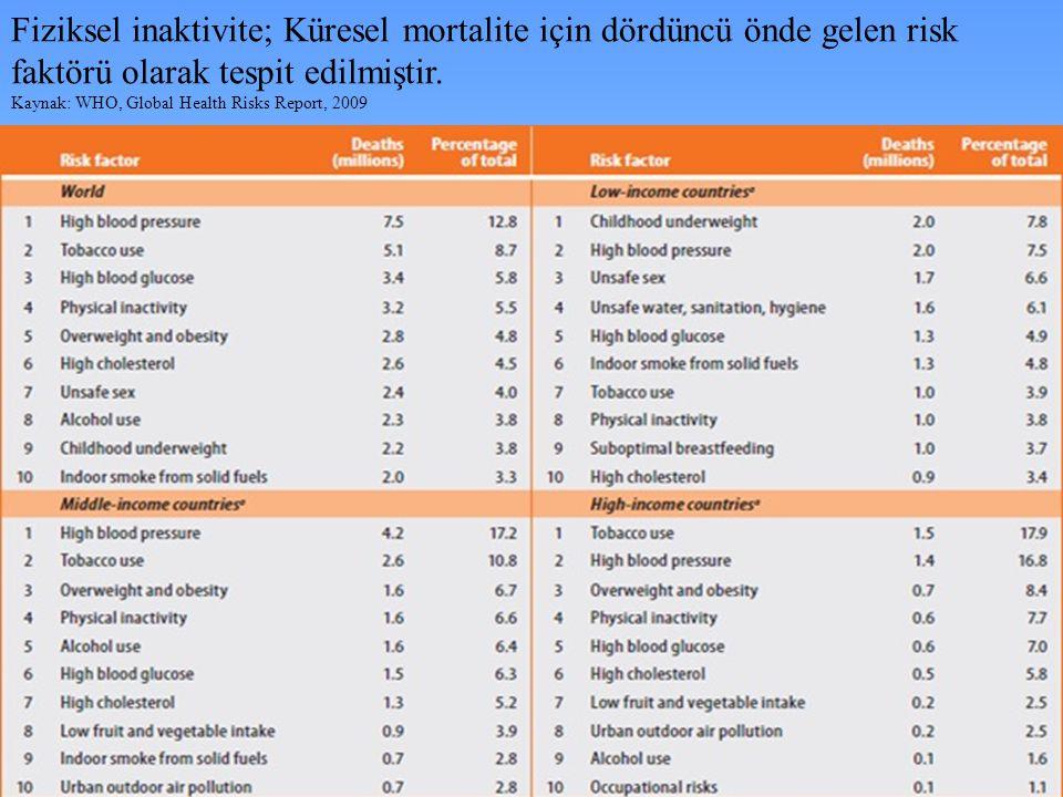 Fiziksel inaktivite; Küresel mortalite için dördüncü önde gelen risk faktörü olarak tespit edilmiştir.