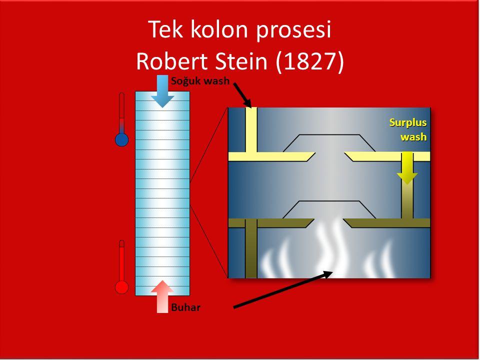 Tek kolon prosesi Robert Stein (1827)