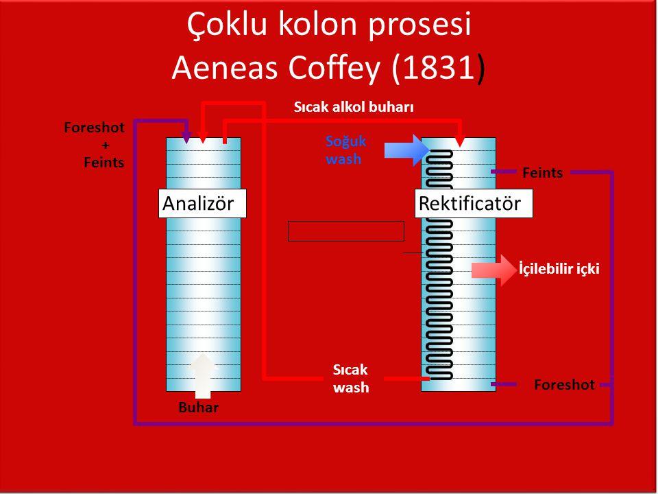 Çoklu kolon prosesi Aeneas Coffey (1831)
