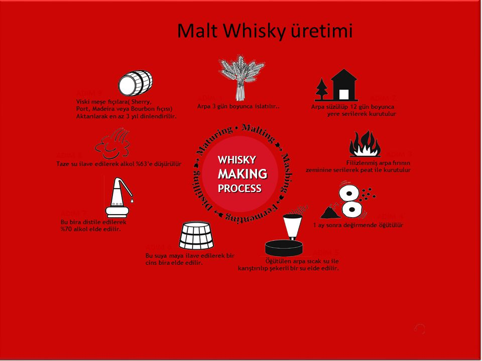 Malt Whisky üretimi MAKING WHISKY PROCESS ADIM 9 ADIM 1 ADIM 2 ADIM 8