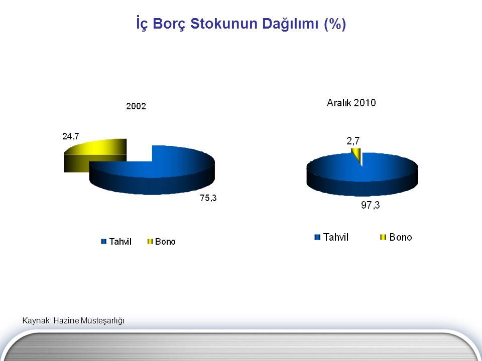 İç Borç Stokunun Dağılımı (%)