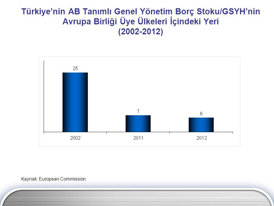 Türkiye'nin AB Tanımlı Genel Yönetim Borç Stoku/GSYH'nin Avrupa Birliği Üye Ülkeleri İçindeki Yeri (2002-2012)