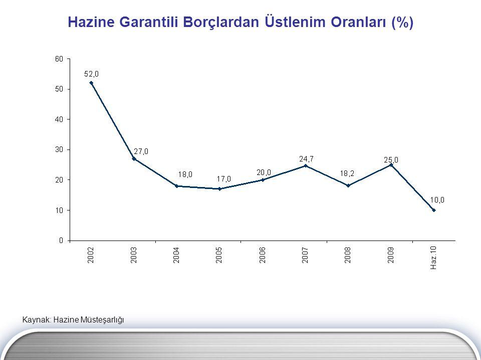Hazine Garantili Borçlardan Üstlenim Oranları (%)