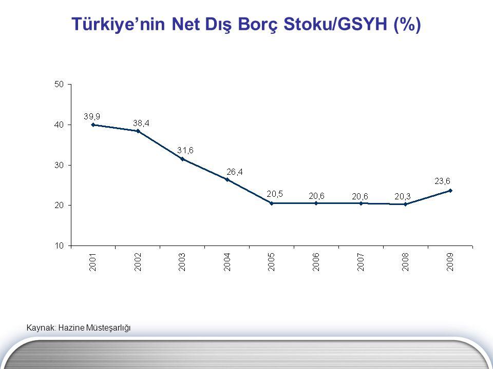 Türkiye'nin Net Dış Borç Stoku/GSYH (%)