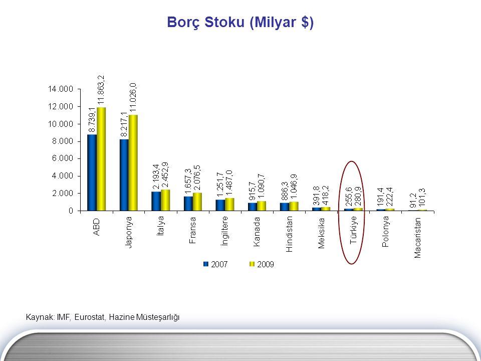 Borç Stoku (Milyar $) Kaynak: IMF, Eurostat, Hazine Müsteşarlığı