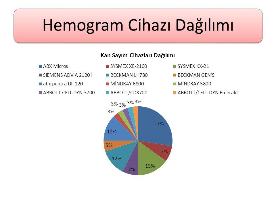 Hemogram Cihazı Dağılımı