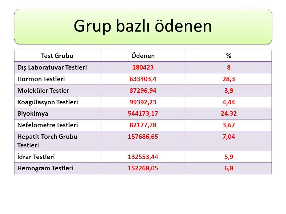 Grup bazlı ödenen Test Grubu Ödenen % Dış Laboratuvar Testleri 180423