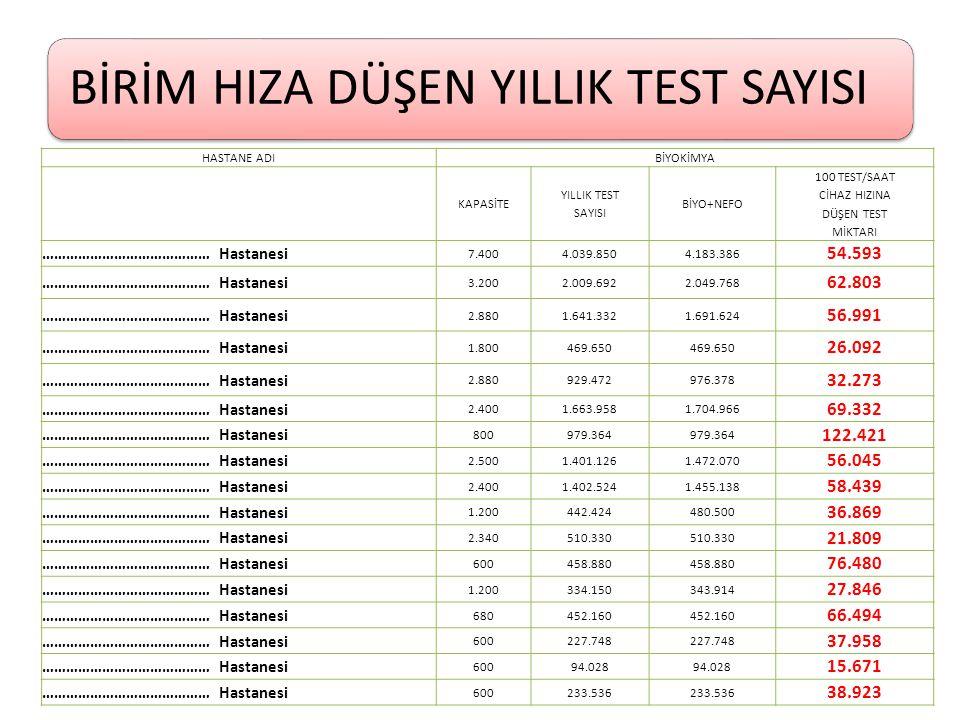 100 TEST/SAAT CİHAZ HIZINA DÜŞEN TEST MİKTARI