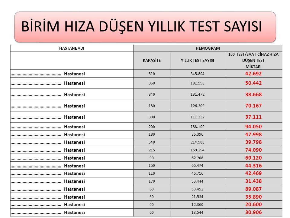 100 TEST/SAAT CİHAZ HIZA DÜŞEN TEST MİKTARI