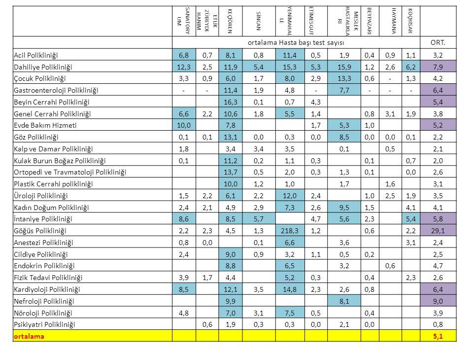 ortalama Hasta başı test sayısı