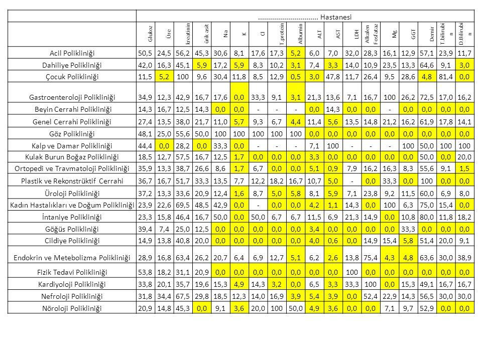 Gastroenteroloji Polikliniği 34,9 12,3 42,9 16,7 33,3 21,3 13,6 7,1