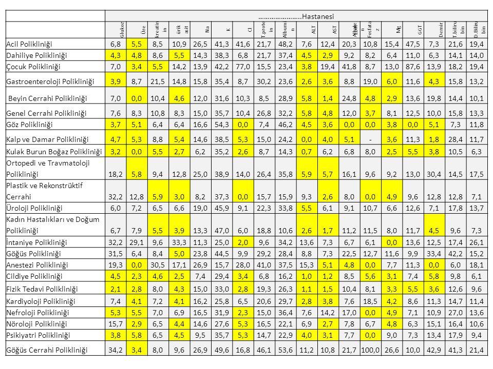Gastroenteroloji Polikliniği 3,9 21,5 14,8 15,8 35,4 30,2 23,6 2,6 3,6