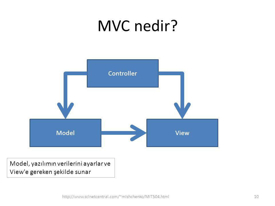 MVC nedir Controller Model View