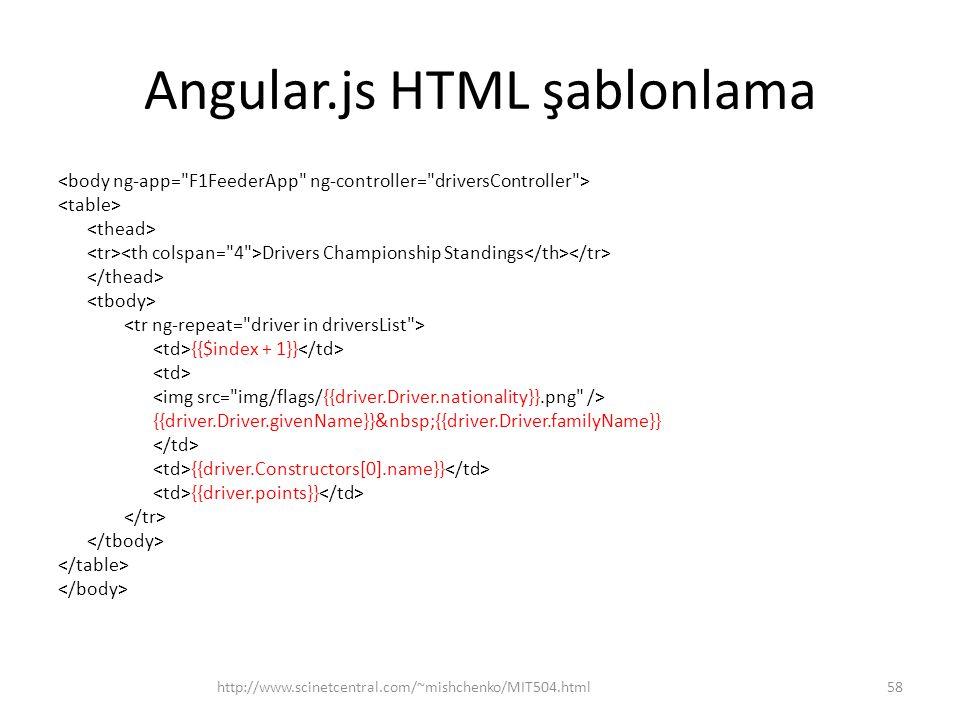 Angular.js HTML şablonlama