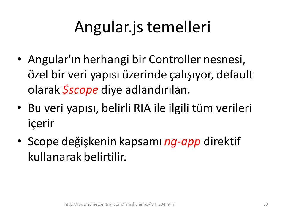 Angular.js temelleri Angular ın herhangi bir Controller nesnesi, özel bir veri yapısı üzerinde çalışıyor, default olarak $scope diye adlandırılan.