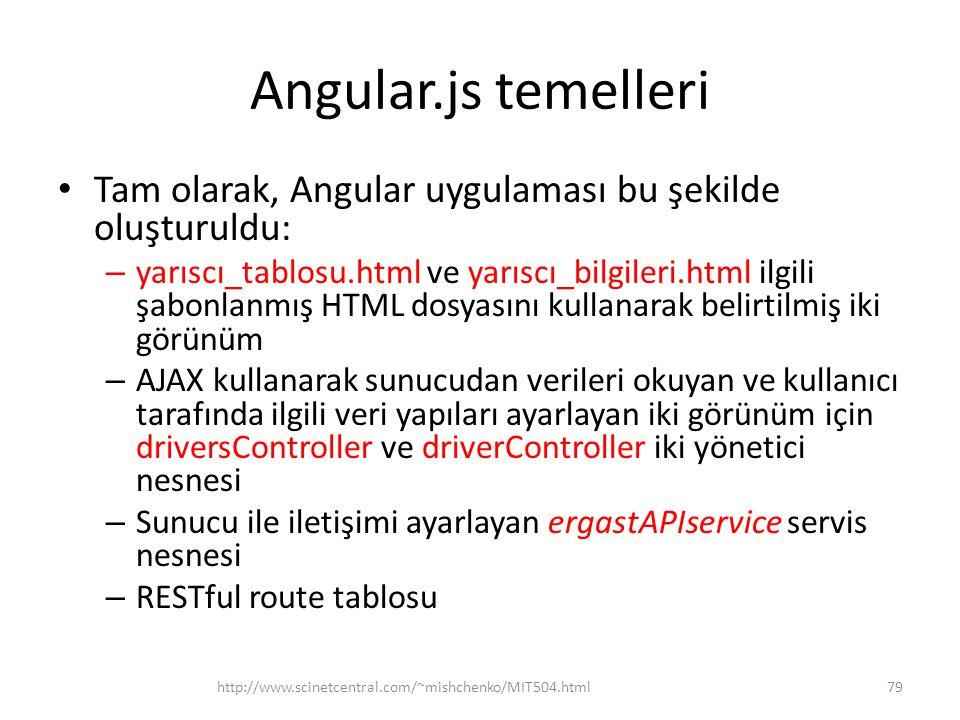 Angular.js temelleri Tam olarak, Angular uygulaması bu şekilde oluşturuldu: