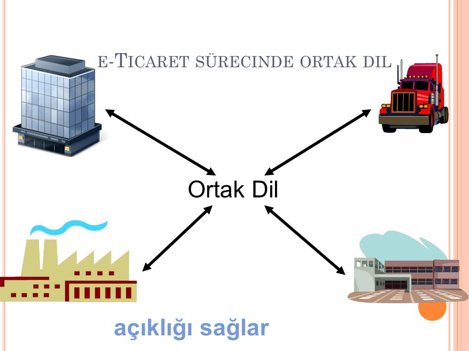 e-Ticaret sürecinde ortak dil