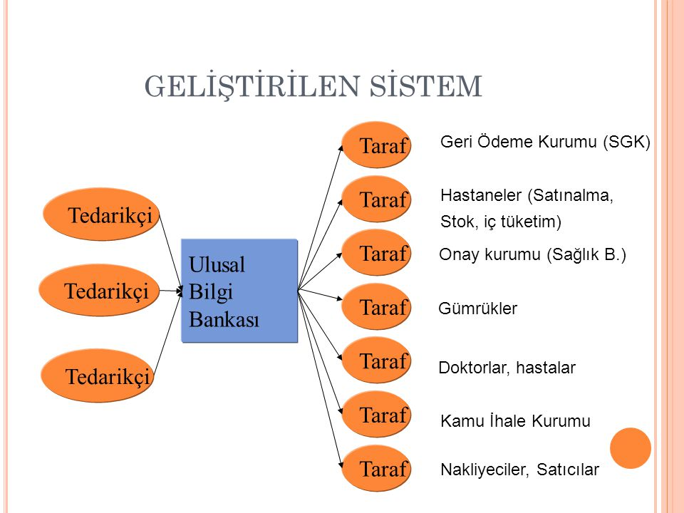 GELİŞTİRİLEN SİSTEM Taraf Taraf Tedarikçi Taraf Ulusal Bilgi Bankası