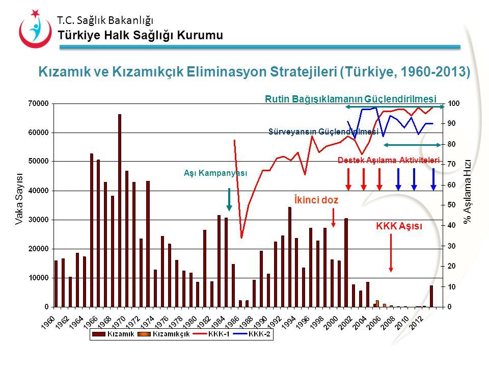 Kızamık ve Kızamıkçık Eliminasyon Stratejileri (Türkiye, 1960-2013)