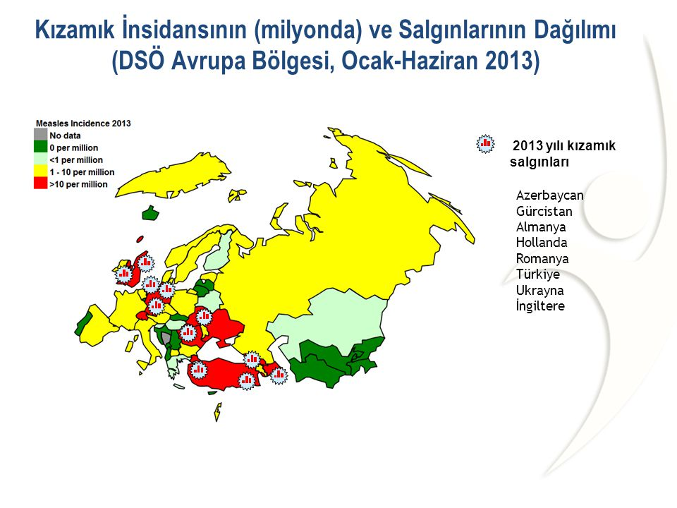 Kızamık İnsidansının (milyonda) ve Salgınlarının Dağılımı (DSÖ Avrupa Bölgesi, Ocak-Haziran 2013)