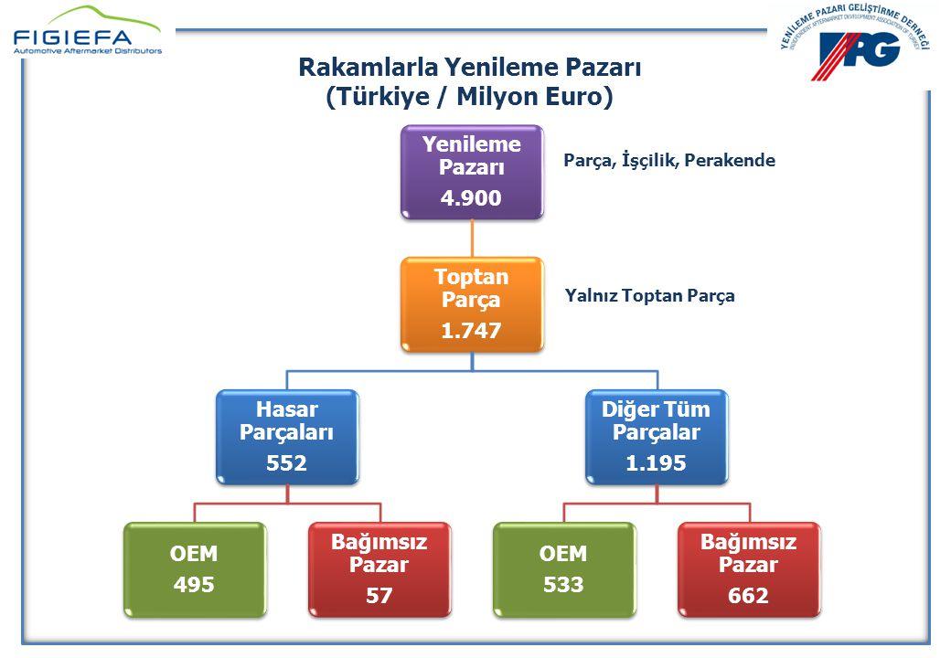 Rakamlarla Yenileme Pazarı (Türkiye / Milyon Euro)