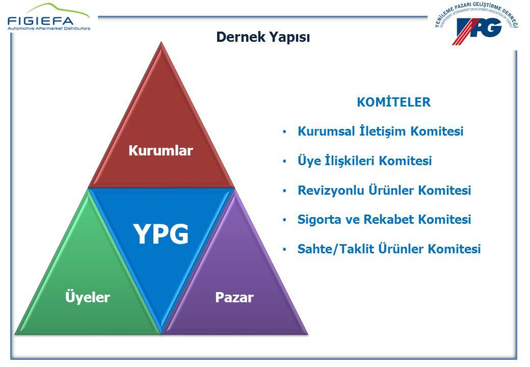 YPG YENİLEME PAZARI GELİŞTİRME DERNEĞİ Dernek Yapısı Kurumlar Üyeler