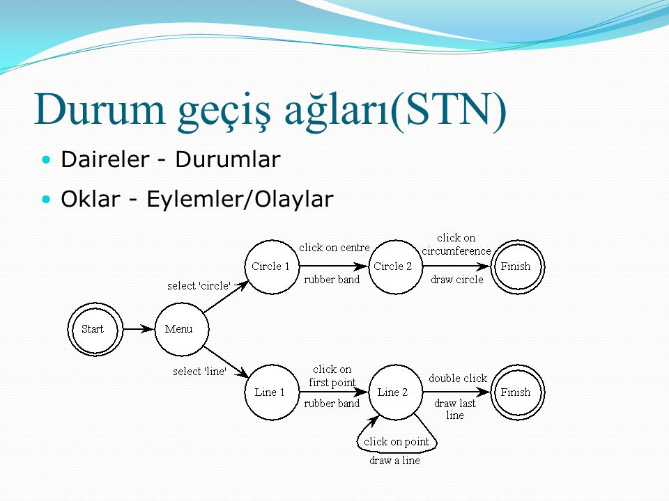 Durum geçiş ağları(STN)