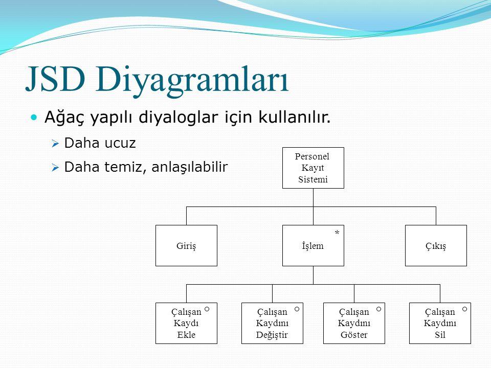 JSD Diyagramları Ağaç yapılı diyaloglar için kullanılır. Daha ucuz