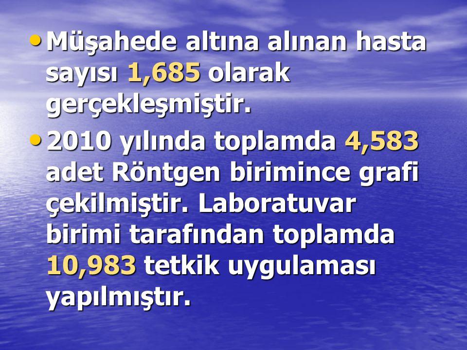 Müşahede altına alınan hasta sayısı 1,685 olarak gerçekleşmiştir.