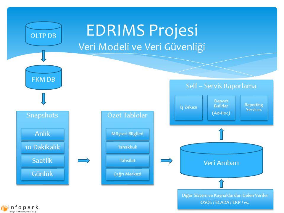 EDRIMS Projesi Veri Modeli ve Veri Güvenliği