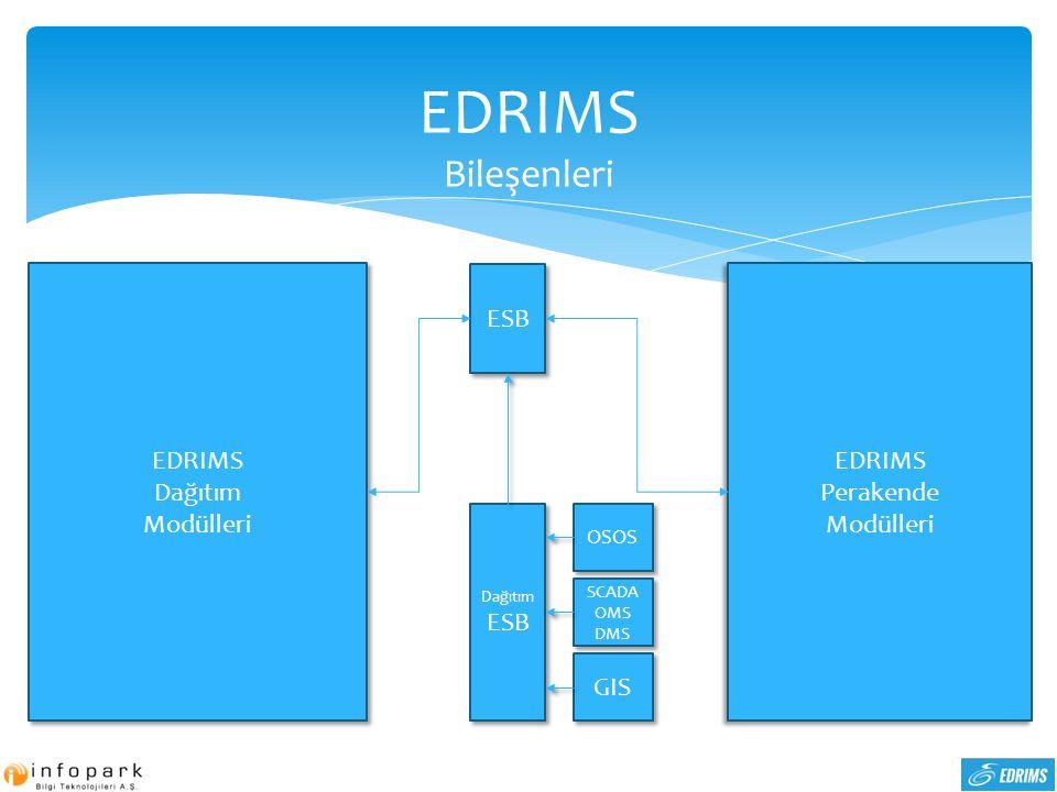 EDRIMS Bileşenleri EDRIMS Dağıtım Modülleri ESB EDRIMS Perakende