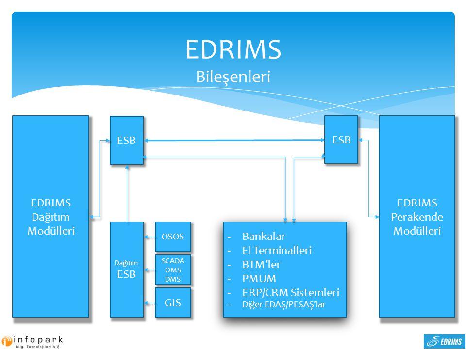 EDRIMS Bileşenleri EDRIMS Dağıtım Modülleri ESB ESB EDRIMS Perakende
