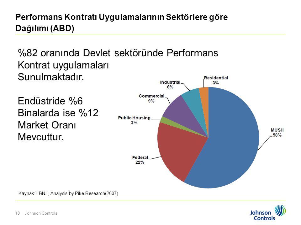 Performans Kontratı Uygulamalarının Sektörlere göre Dağılımı (ABD)