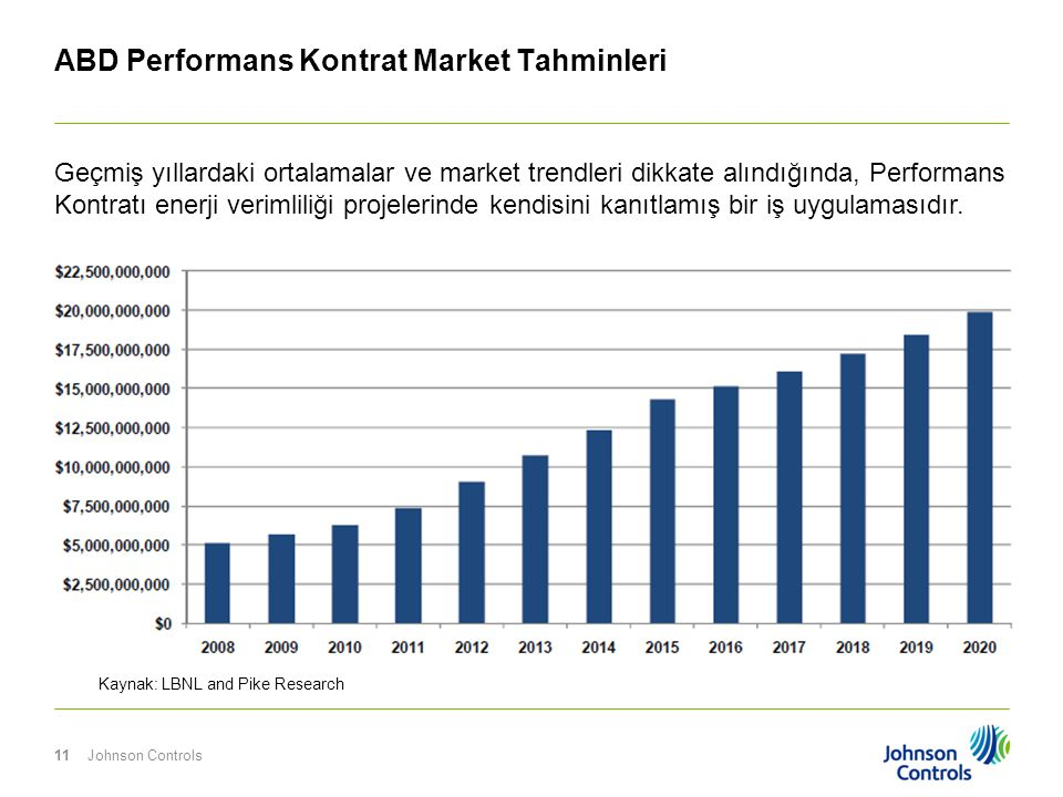 ABD Performans Kontrat Market Tahminleri