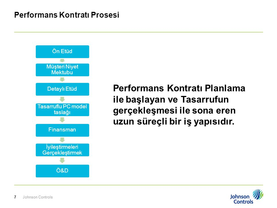 Performans Kontratı Prosesi