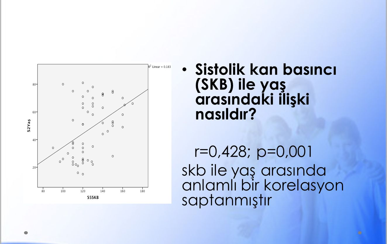 Sistolik kan basıncı (SKB) ile yaş arasındaki ilişki nasıldır