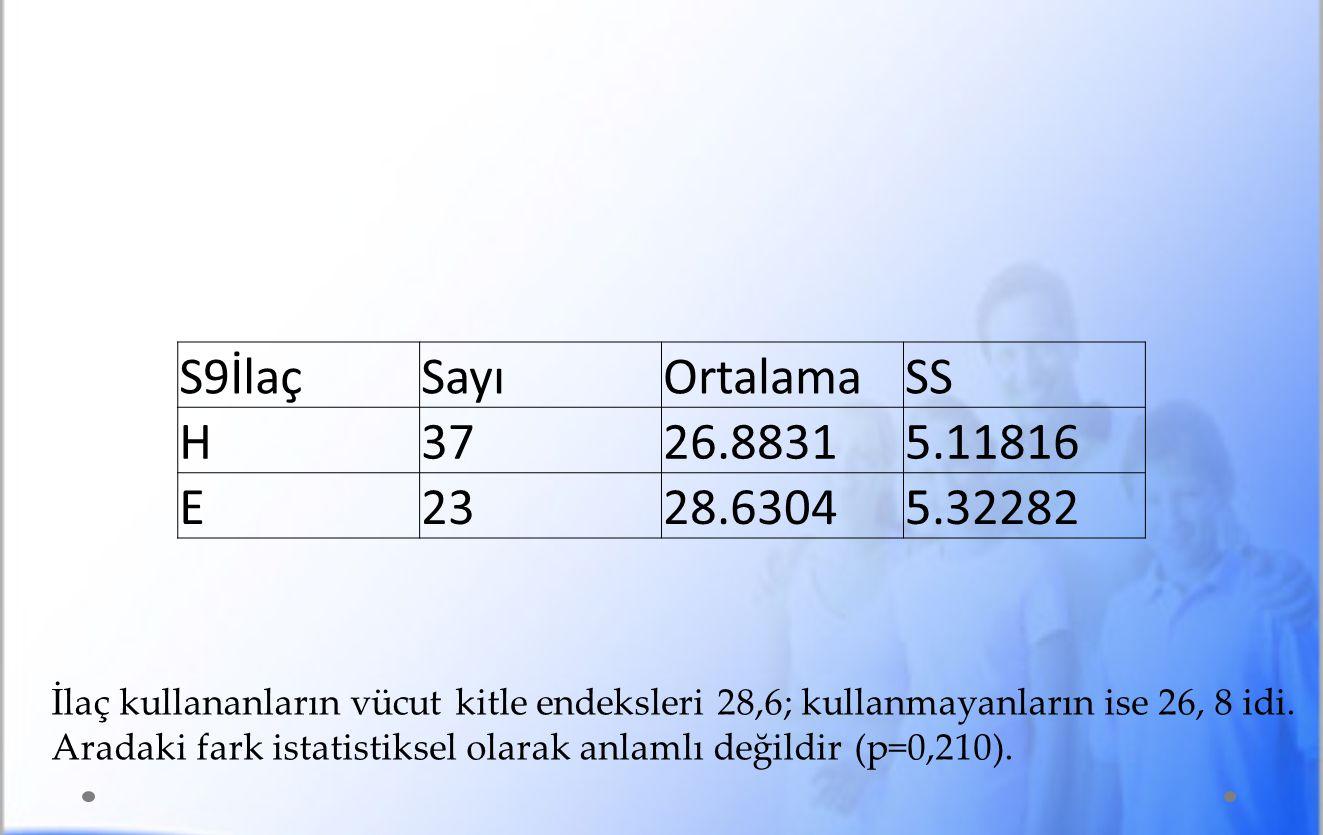 S9İlaç Sayı Ortalama SS H 37 26.8831 5.11816 E 23 28.6304 5.32282
