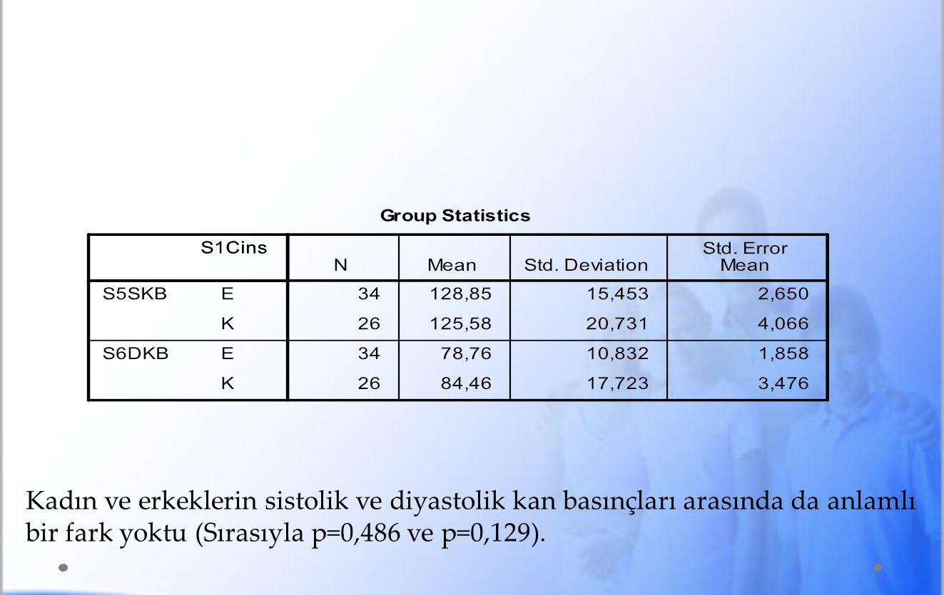 Kadın ve erkeklerin sistolik ve diyastolik kan basınçları arasında da anlamlı bir fark yoktu (Sırasıyla p=0,486 ve p=0,129).