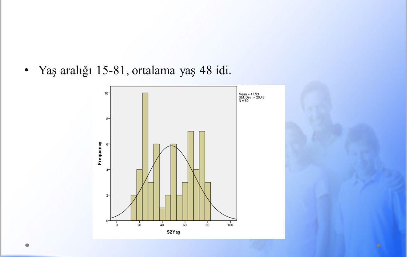 Yaş aralığı 15-81, ortalama yaş 48 idi.