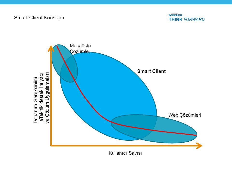 Smart Client Konsepti Masaüstü Çözümler Smart Client
