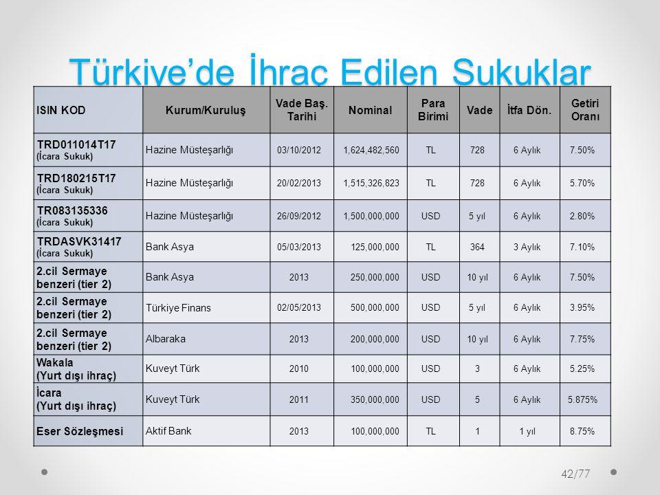 Türkiye'de İhraç Edilen Sukuklar