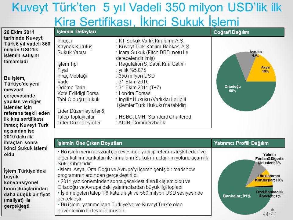 Kuveyt Türk'ten 5 yıl Vadeli 350 milyon USD'lik ilk Kira Sertifikası, İkinci Sukuk İşlemi